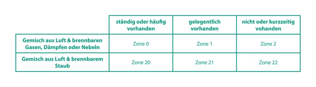 Atex Zonen