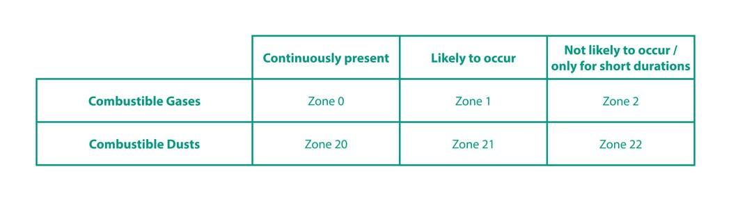 atex zones
