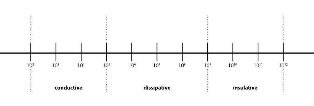electrostatic qualities