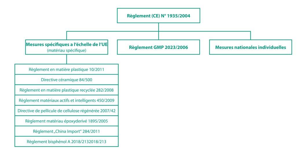 reglement 1935/2004