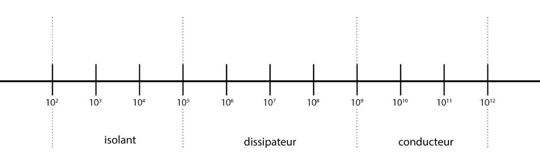 isolant, dissipateur, conducteur