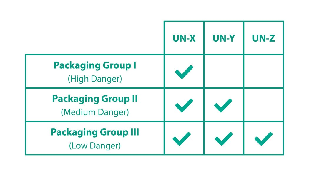 packaging group for un approval